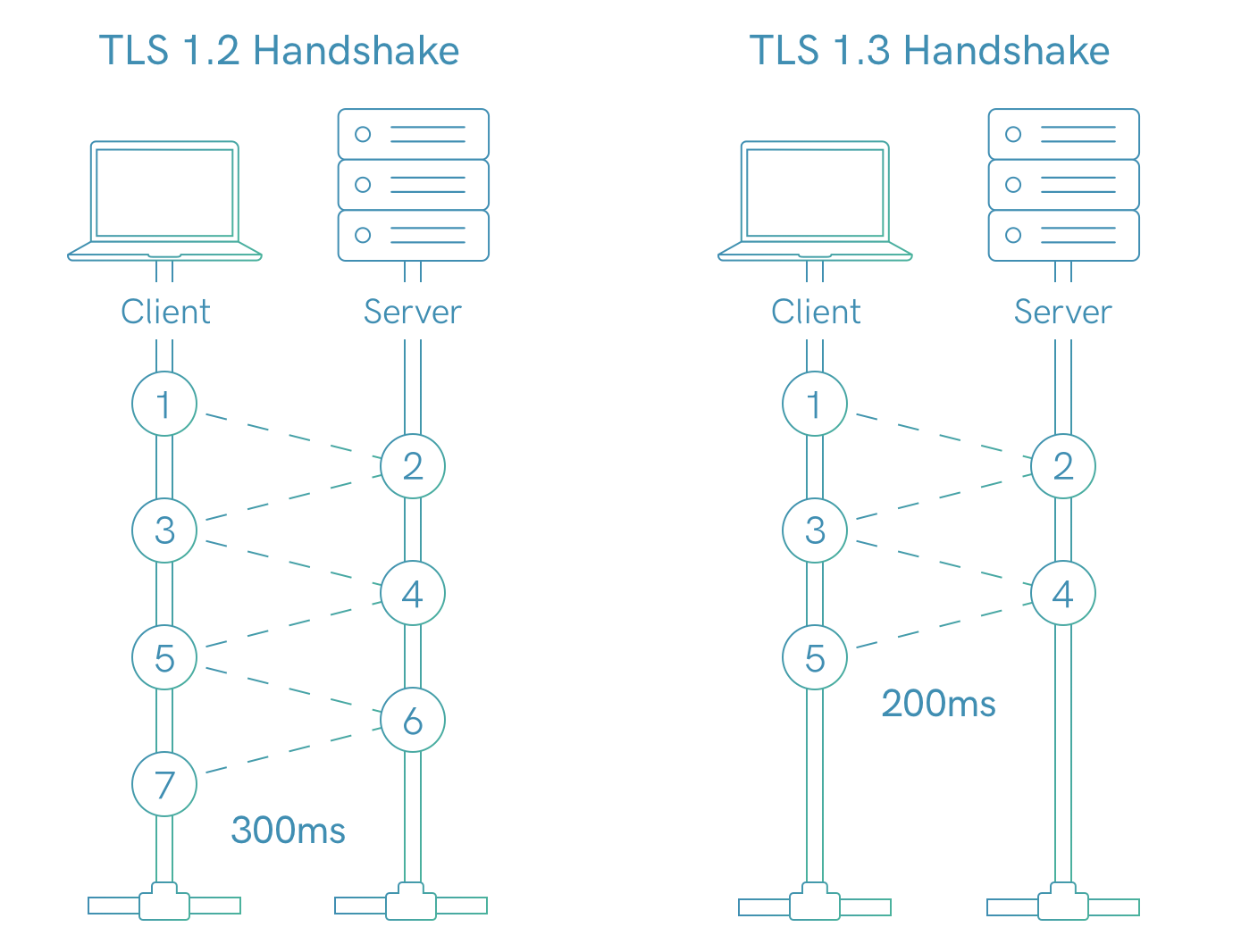TLS handshake comparison