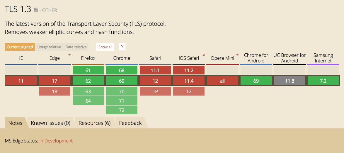 TLS 1.3 browser support matrix