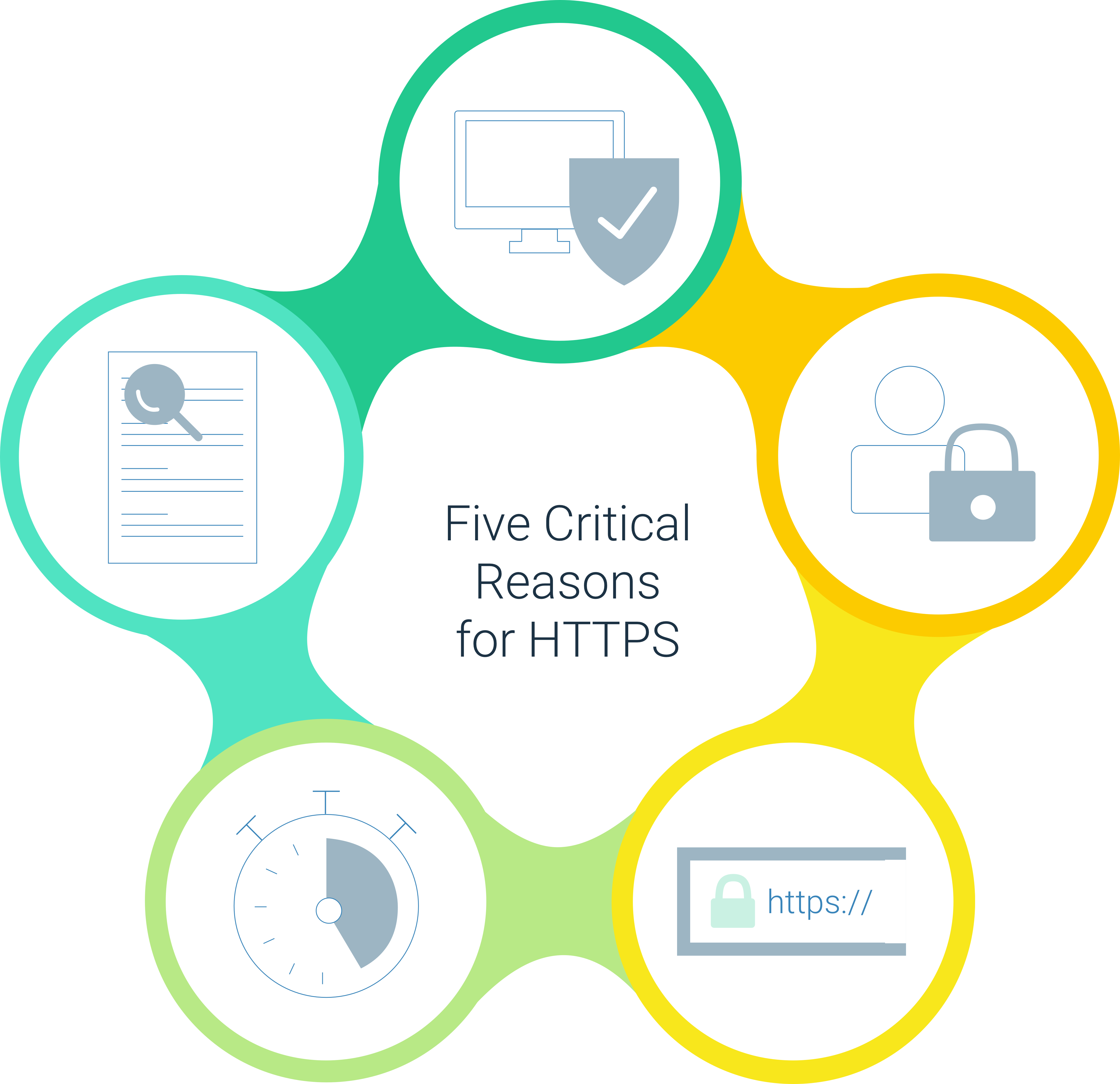 five reasons to use a SSL certificate and secure your URL with https