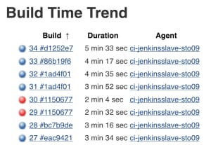 Jenkins build time trend